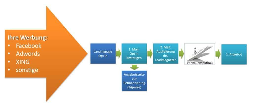 Werbung zur automatisierten Kundengewinnung